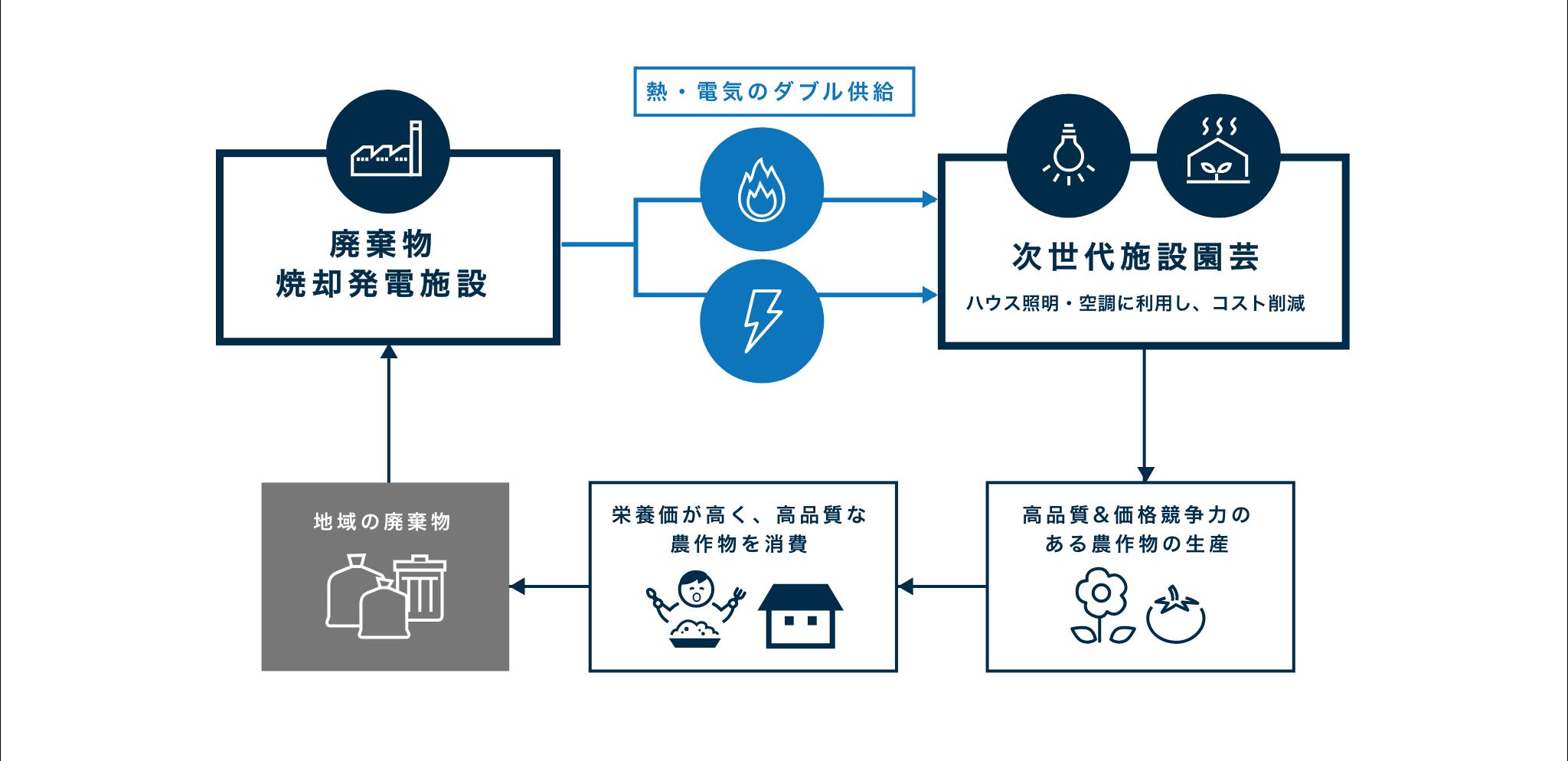 富山スマートアグリ次世代施設園芸拠点