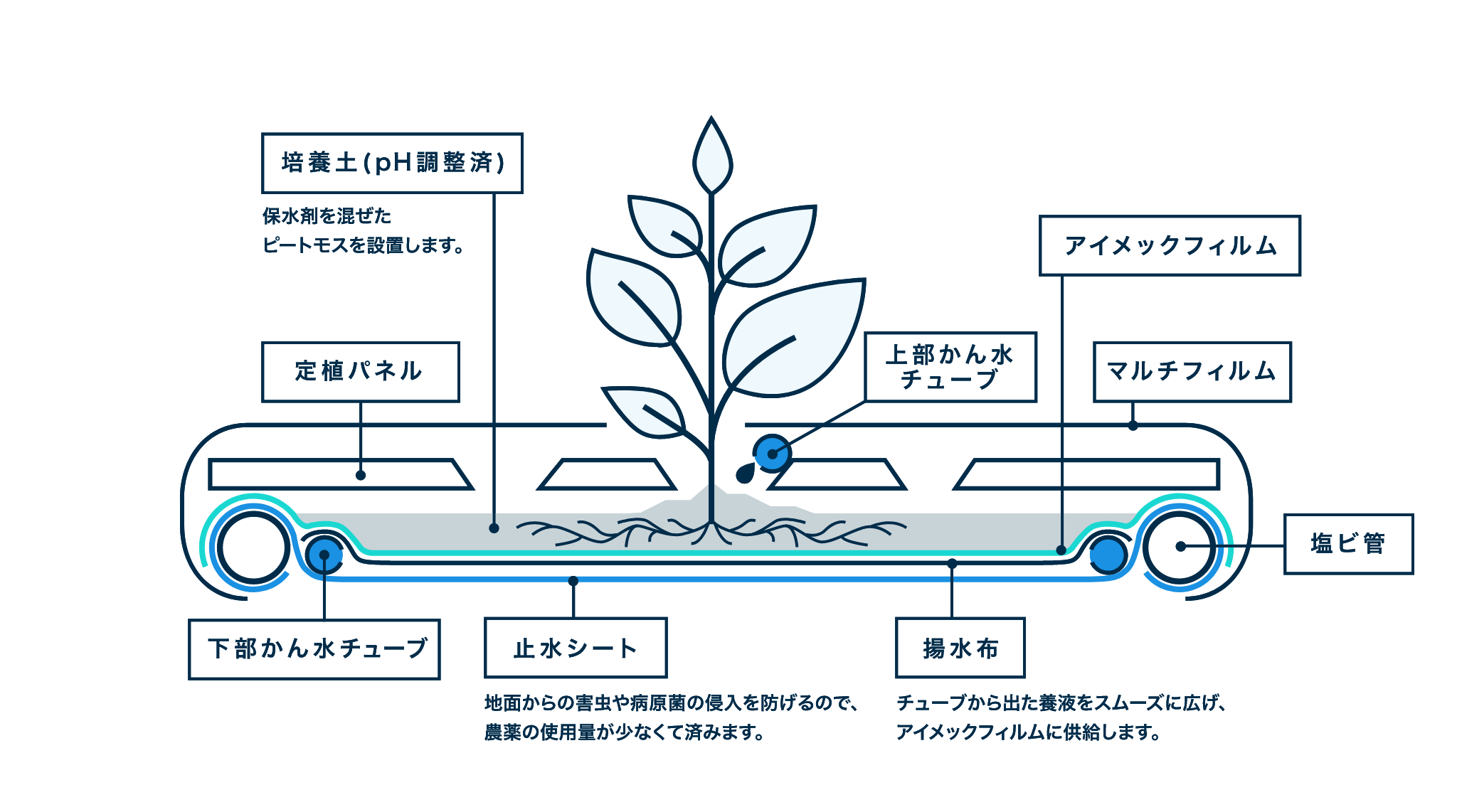 アイメック(養液土耕栽培)の仕組み図